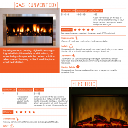 A comparison of fireplace options for home heating Heating options for small homes