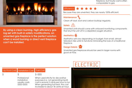 Fireplace infographics for Best heating options for home