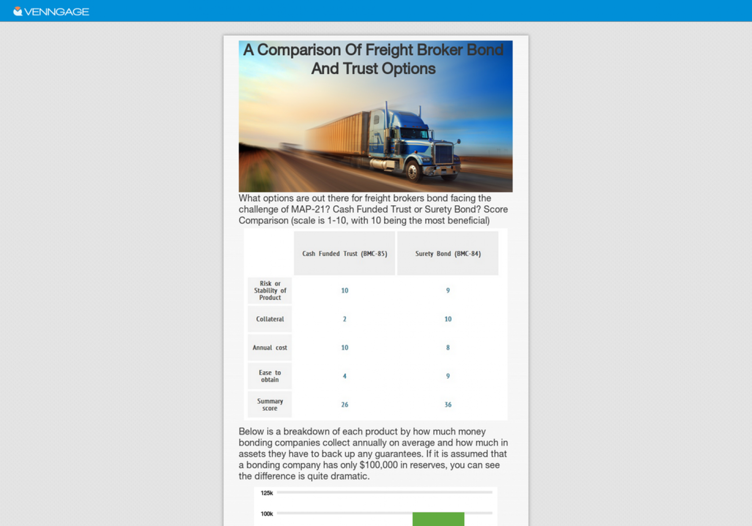 A Comparison of Freight Broker Bond & Trust Options Infographic