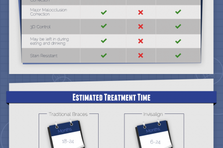 A Comparison of Incognito Braces, Invisalign, and Traditional Braces Infographic