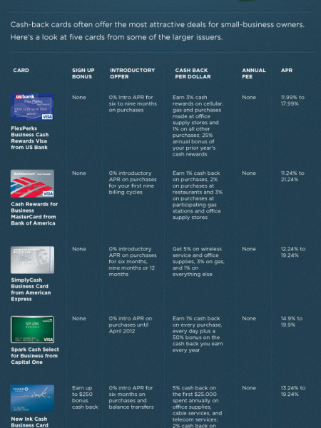 A Comparison of Small Business Cash-Back Credit Cards Infographic