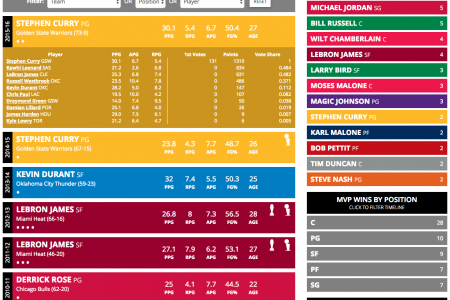 A Complete, Interactive History of the NBA Most Valuable Player Award Infographic