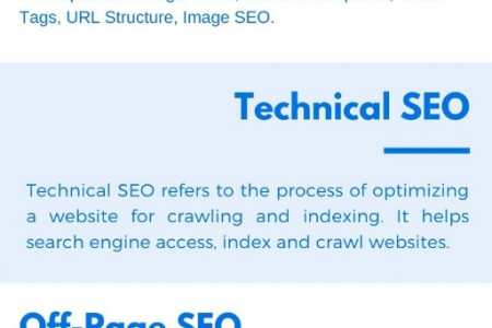 A Complete SEO Guide Infographic
