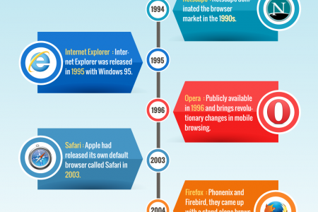 A Concise History of Web Browsers Infographic