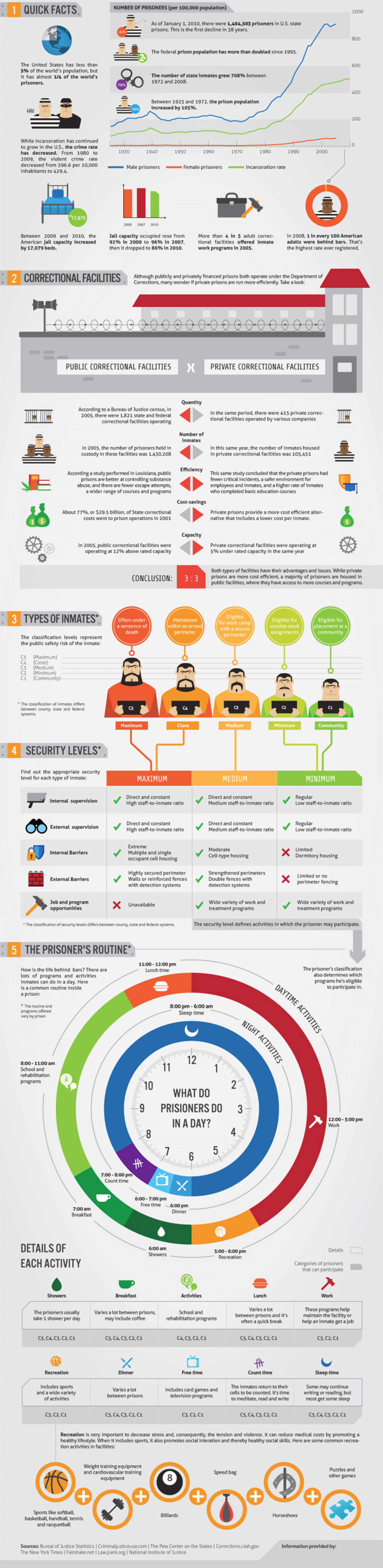 A Day In The Life of a Prisoner Infographic