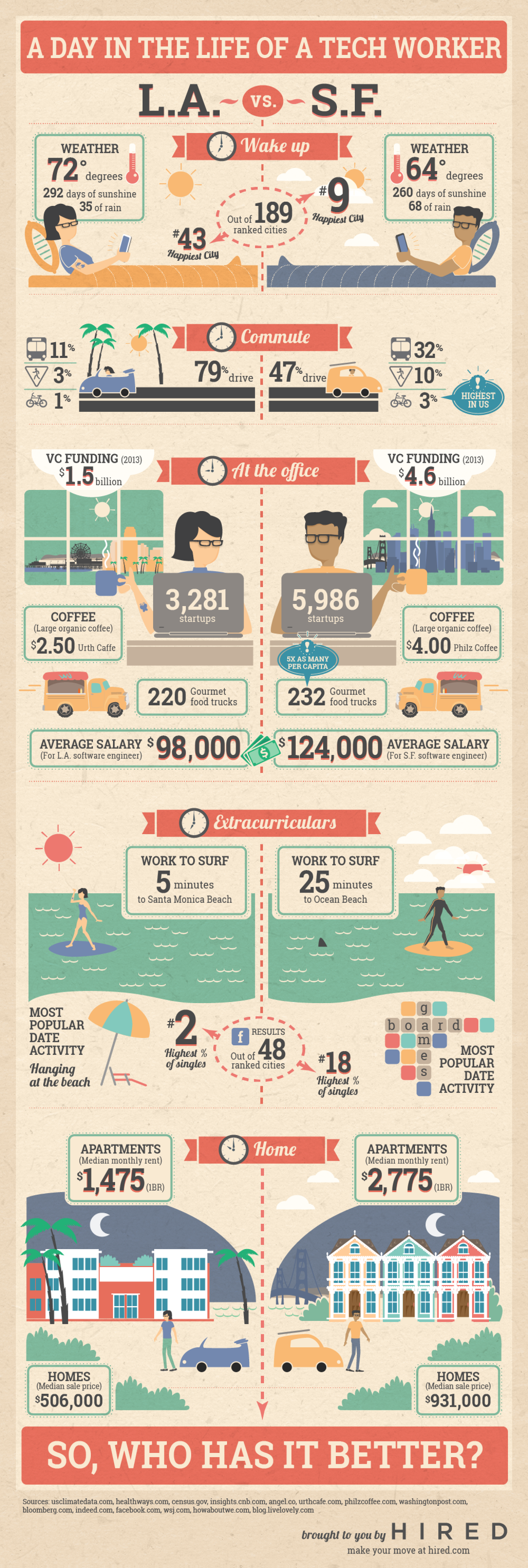 A Day in the Life of a Tech Worker Infographic