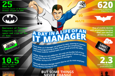 A day in the life of an IT manager Infographic