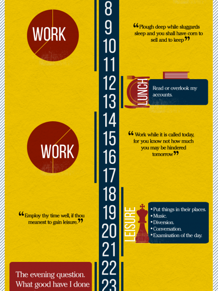 A Day In The Life Of Benjamin Franklin Infographic