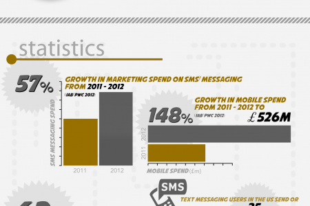 A day in the life...You and your mobile Infographic
