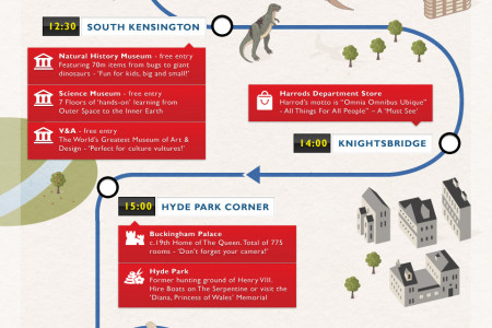 A Day Out On The Piccadilly Line London Infographic
