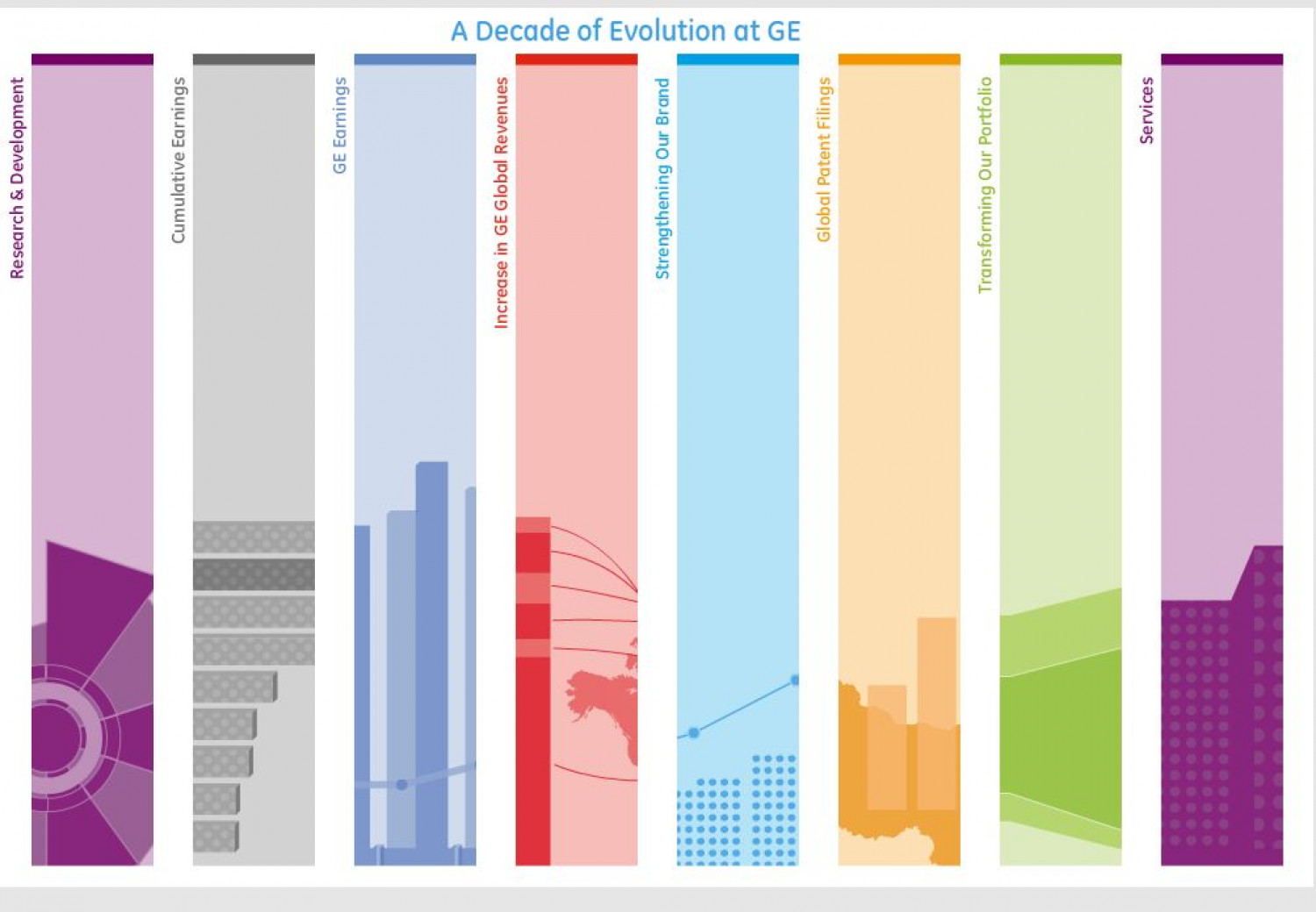 A Decade of Change Infographic