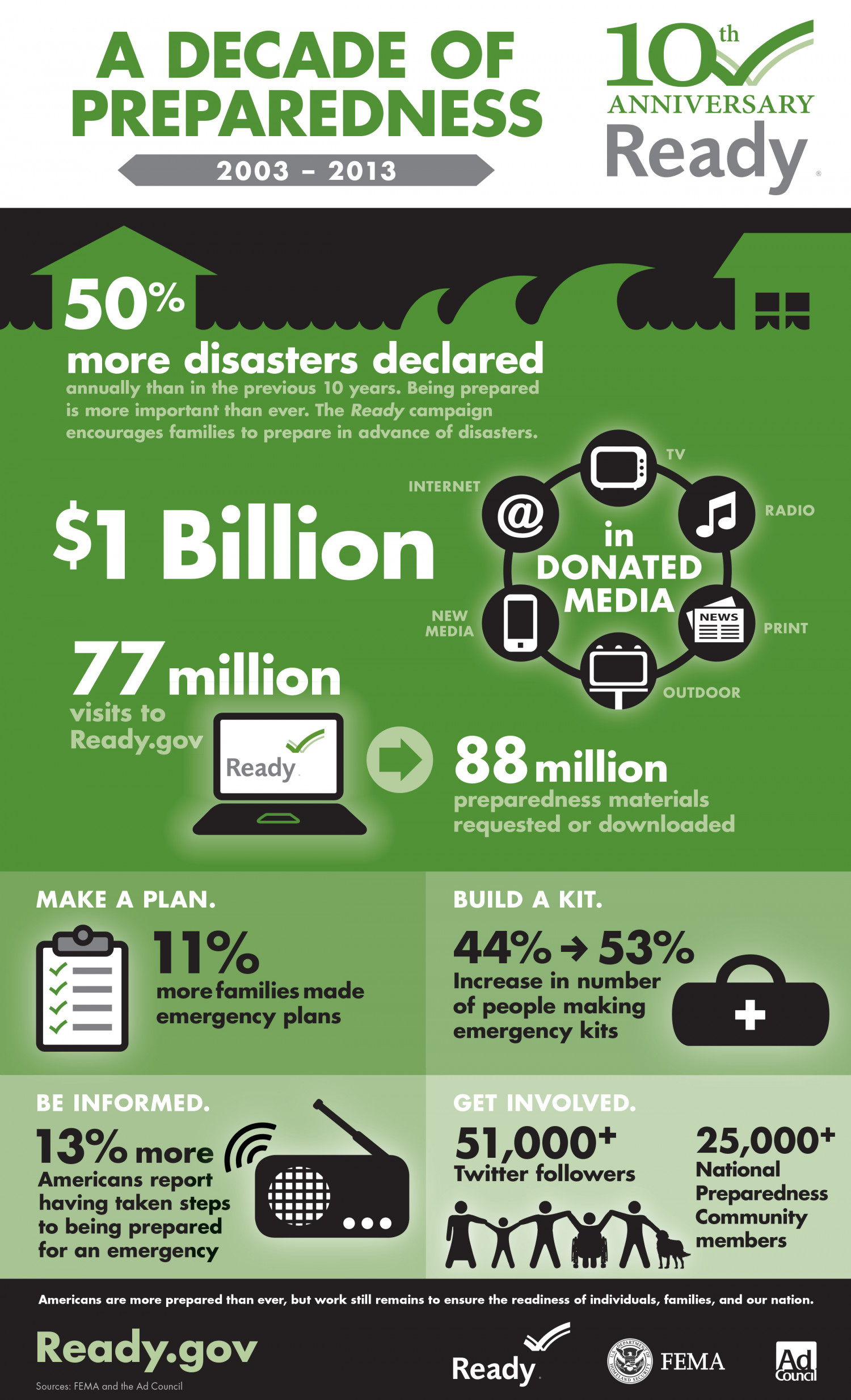 A Decade of Preparedness Infographic