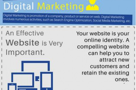A Detailed Analysis of Successful Digital Marketing Strategy Infographic