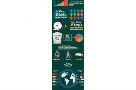 A detailed graph on Diabetic problems including preventive measures and treatment methods. Infographic