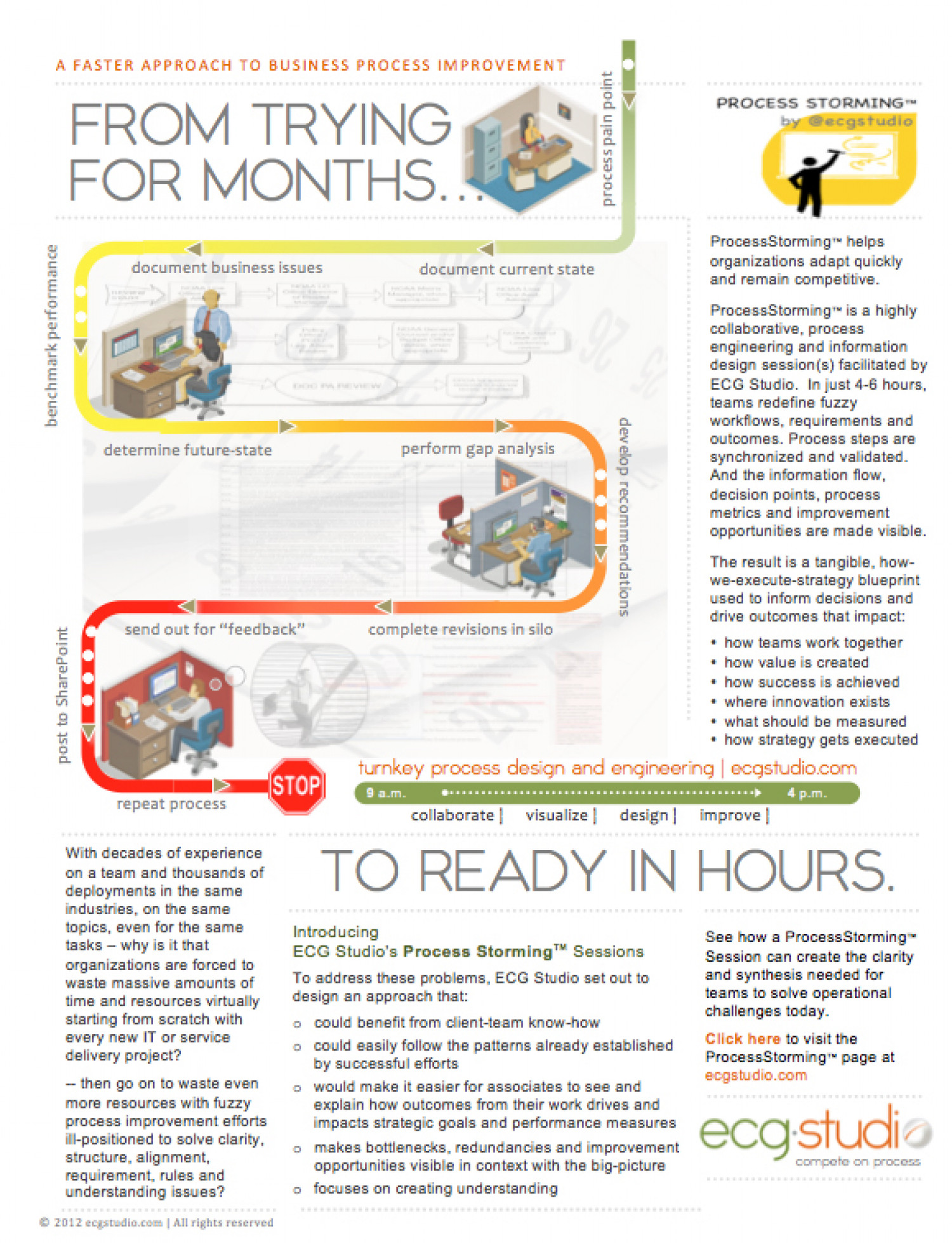 a faster approach to business process improvement by @ecgstudio Infographic