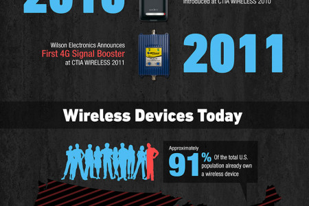 A Few Facts About Wireless Communication Infographic