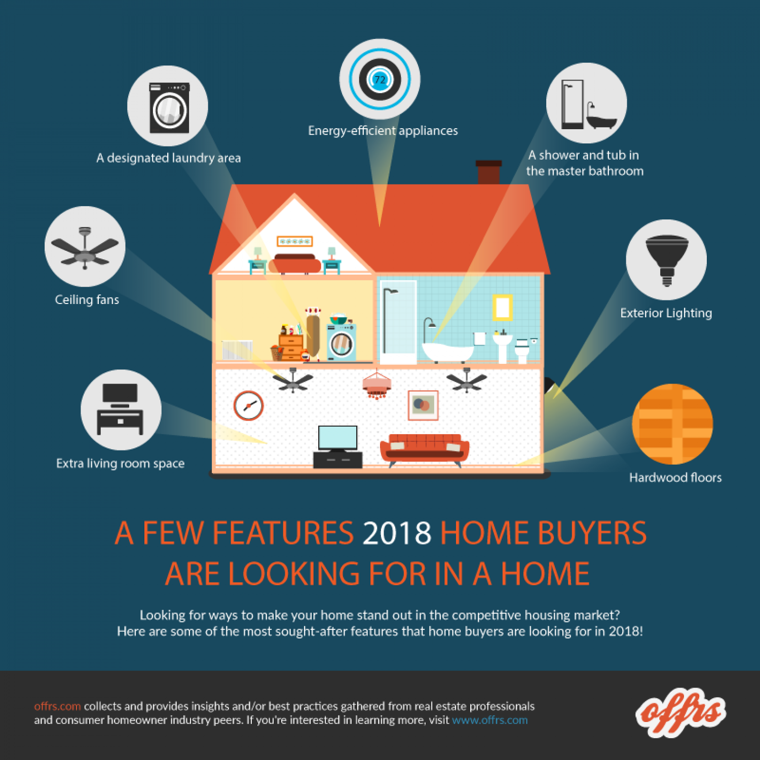 offrs Review of Features 2018 Home Buyers Are Looking For in a Home Infographic