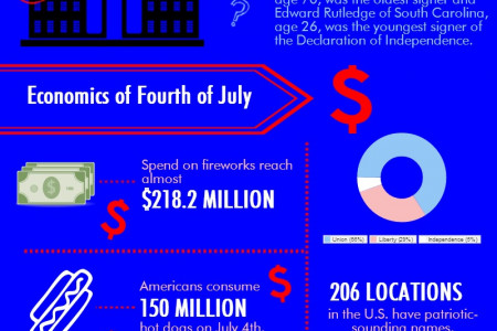 A Few Things You May Not Know About Independence Day Infographic