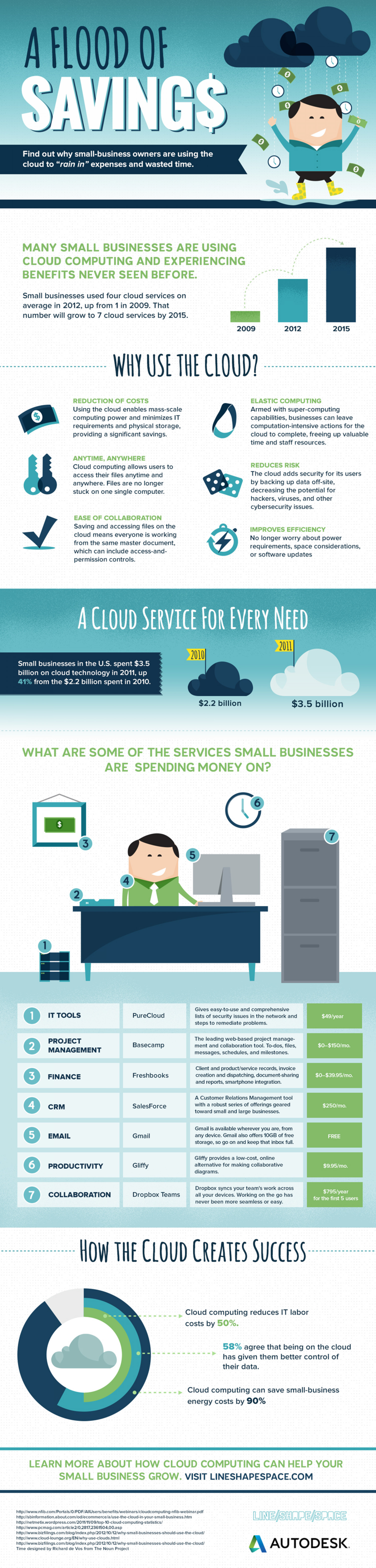 A Flood of Savings: Small Businesses and the Cloud Infographic