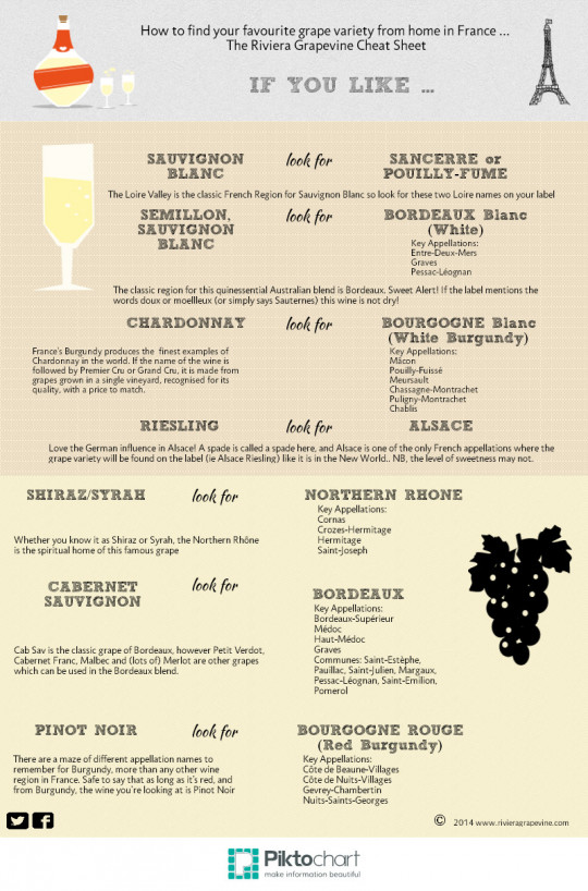 A French Wine Cheat Sheet