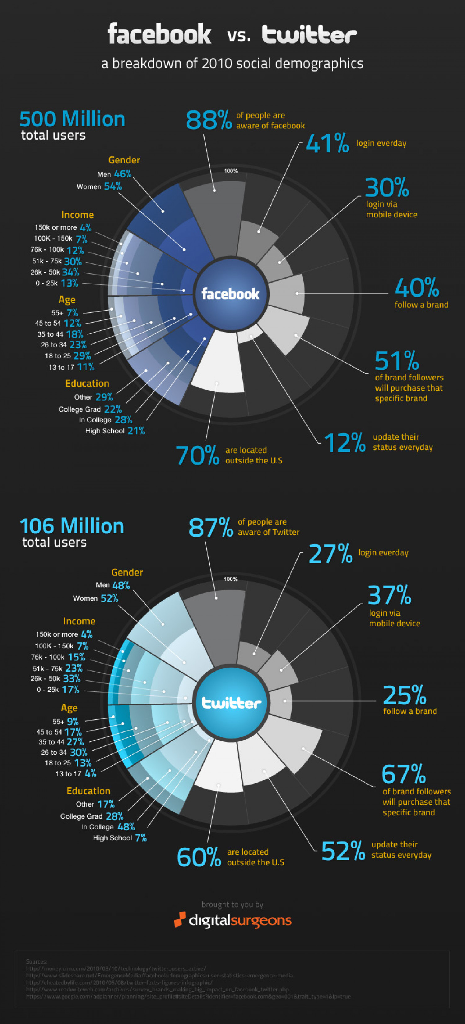 A fresh look at Facebook and Twitter Infographic