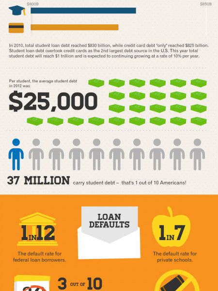A Generational Approach of College Student Debt Infographic