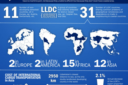 A Geographical Trap: Landlocked Developing Countries Infographic