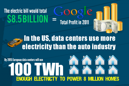 A Growing and Power Hungry Internet Infographic