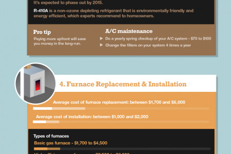 A Guide for Budgeting Indoor Home Maintenance Infographic