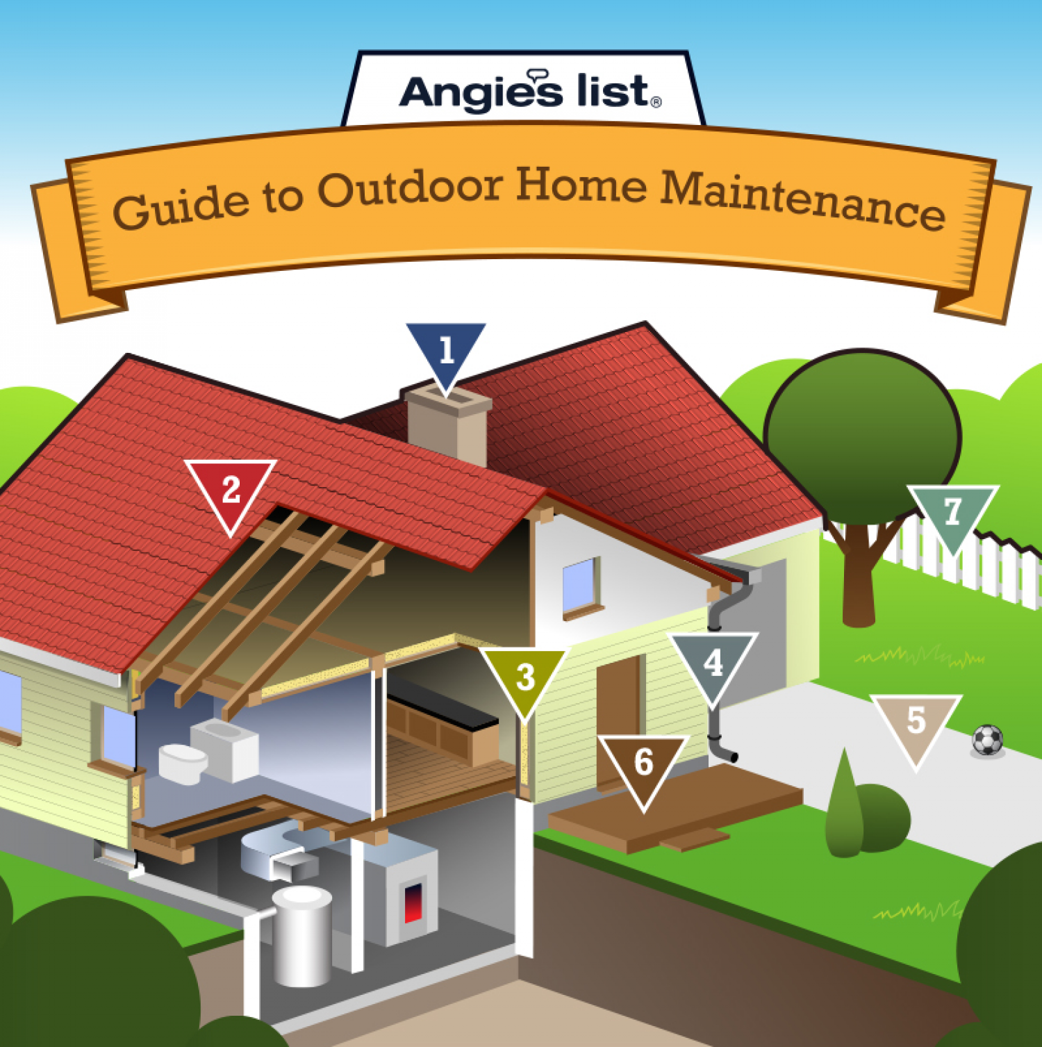 A Guide for Budgeting Outdoor Home Maintenance Infographic