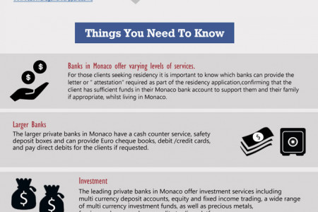 A guide to banking in Monaco Infographic
