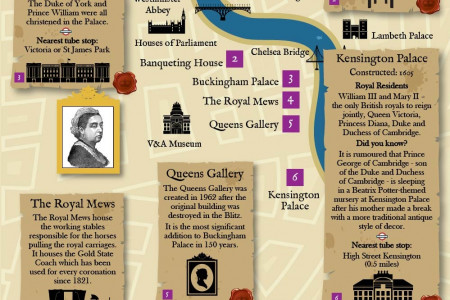 A Guide to British Royal Residences Infographic