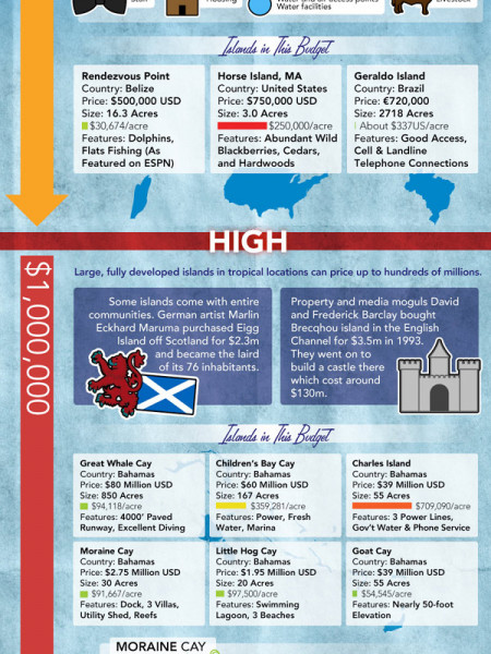 A Guide to Buying Your Own Island  Infographic