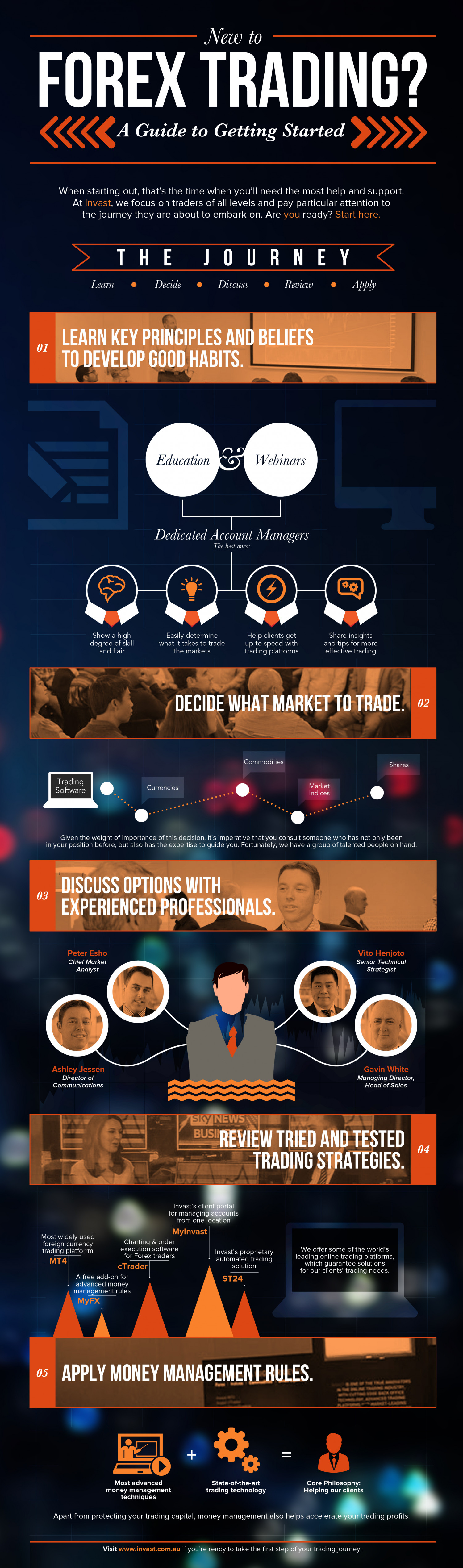 A Guide to Getting Started in Forex Trading Infographic