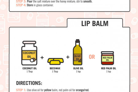 A Guide to Homemade Coconut Oil Beauty Products Infographic