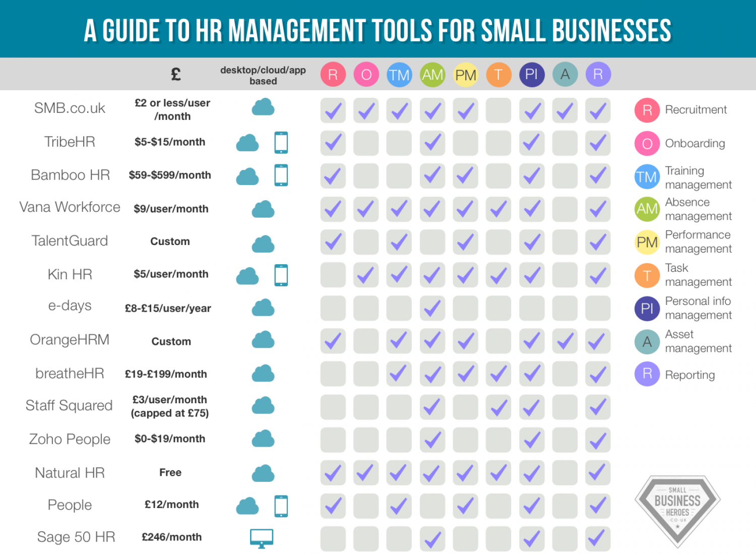 A guide to HR management tools for small businesses | Visual.ly
