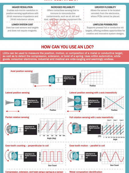 A guide to inductive sensing Infographic