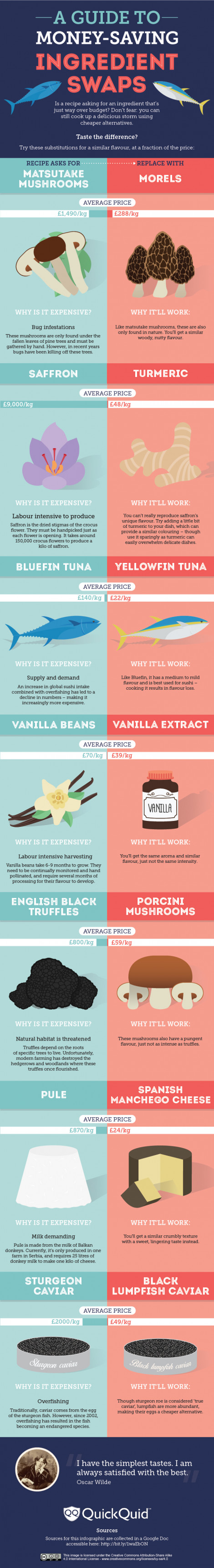 A Guide to Money-Saving Ingredient Swaps