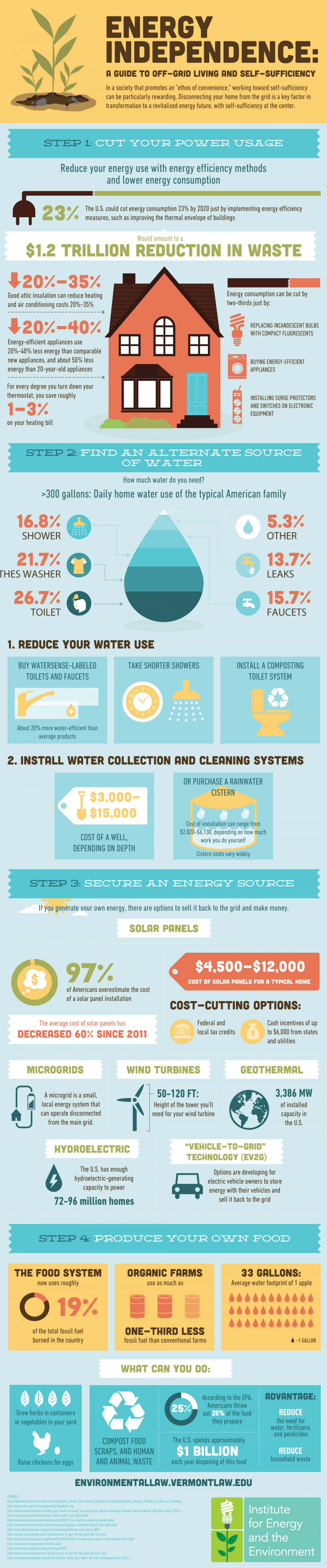 A Guide to Off Grid Living and Self Sufficiency Infographic