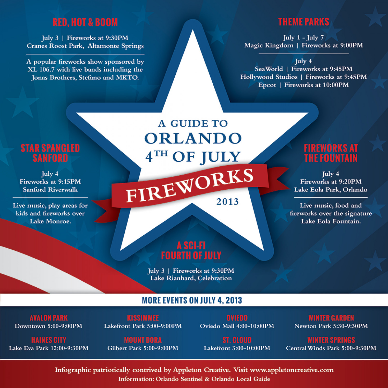 A Guide to Orlando 4th of July Fireworks 2013 Infographic
