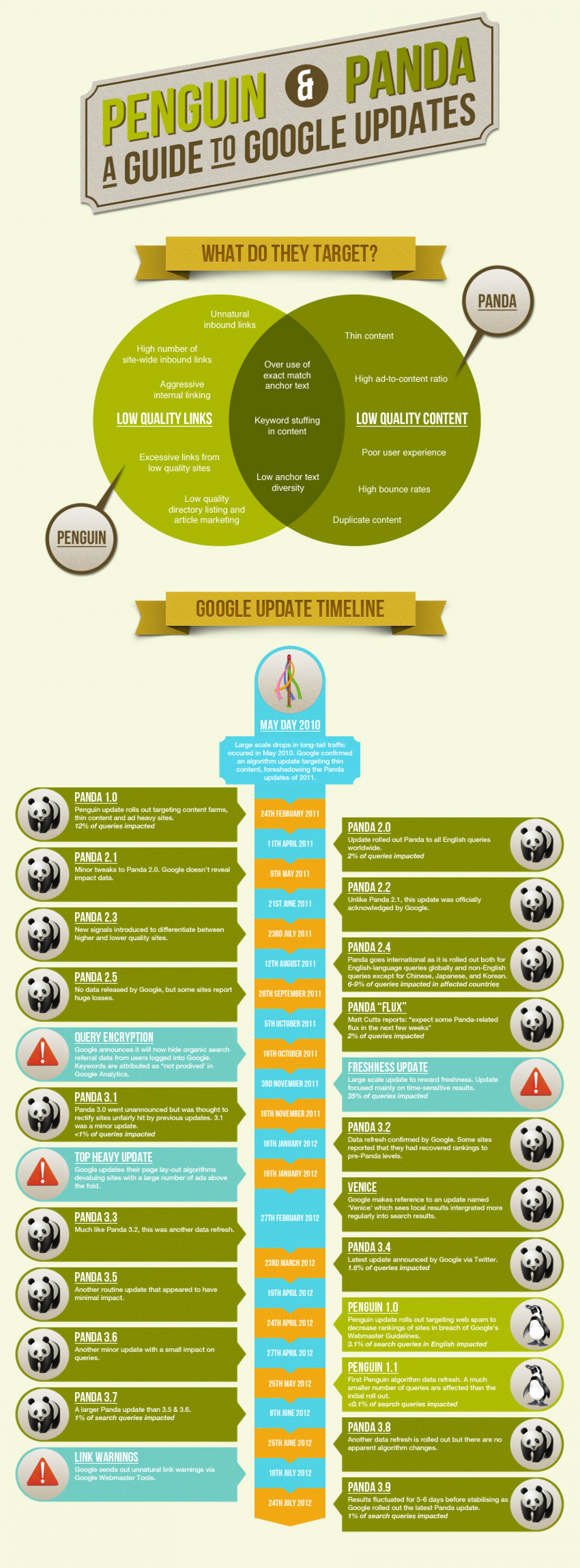 A Guide to Panda and Penguin Updates Infographic