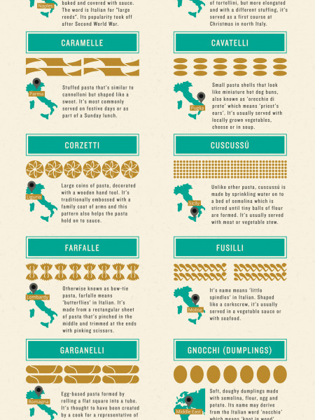 A Guide to Pasta | Jamie's Italian Infographic