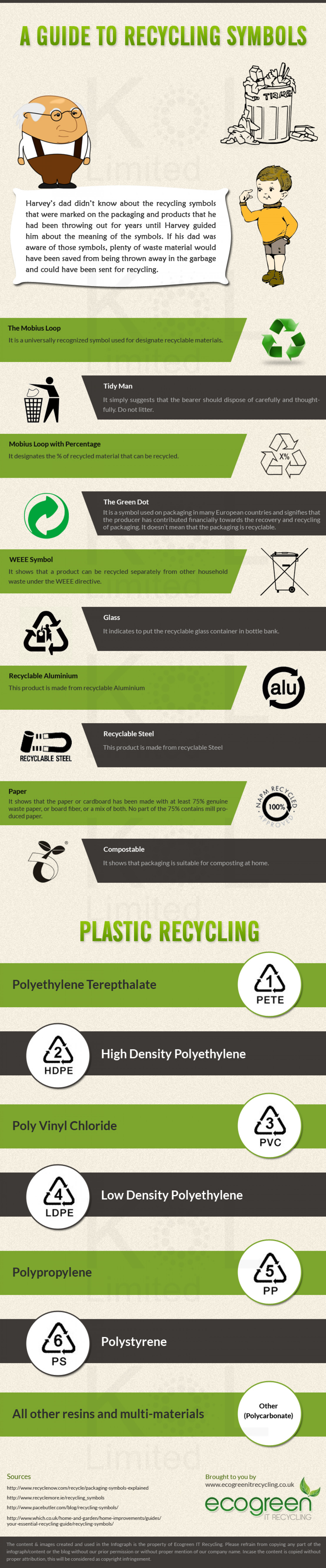 A Guide to Recycling Symbols Infographic