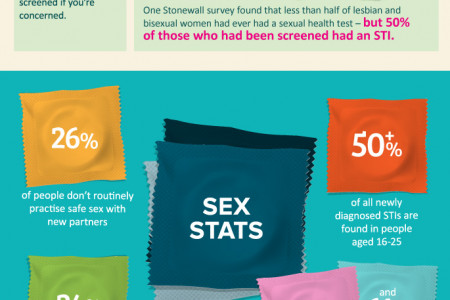 A Guide to Staying Safe After Unprotected Sex Infographic