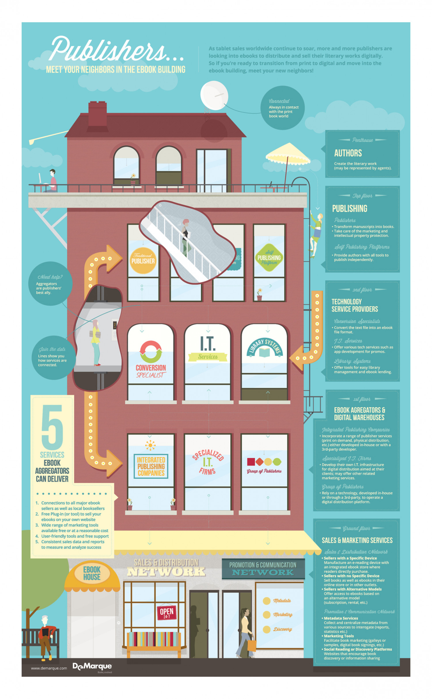 Publishers... Meet your neighbors in the ebook building Infographic