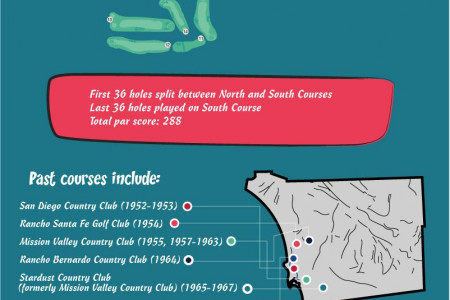 A Guide to the Farmers Insurance Open Infographic