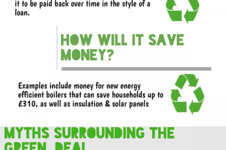 A Guide to the Green Deal Infographic