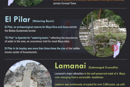 A Guide to the Maya Temples of Belize Infographic