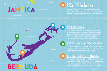 A Guide to the Most Attractive Parts of The Caribbean  Infographic