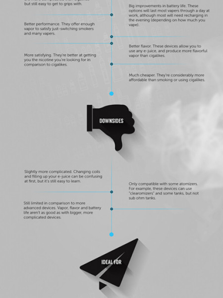 A Guide To Vaping: Getting The Right E-Cig For Your Needs Infographic